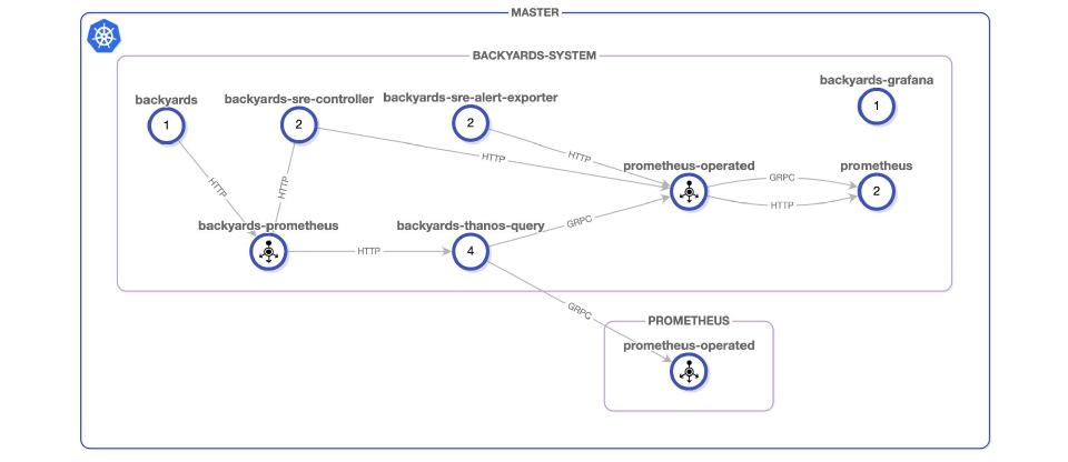 monitoring topology with external Prometheus