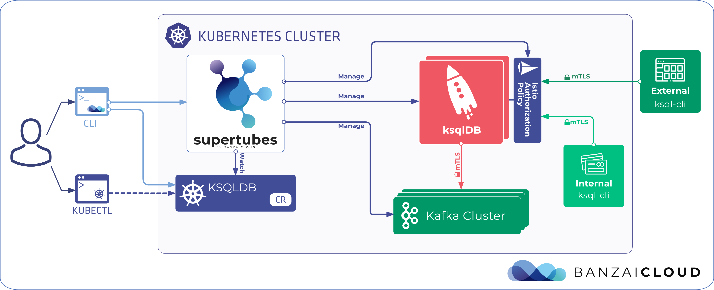 Managing ksqlDB with Supertubes