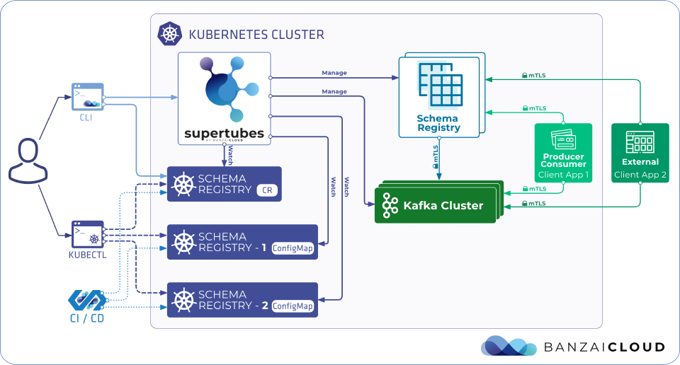 Supertubes Kafka connect structure