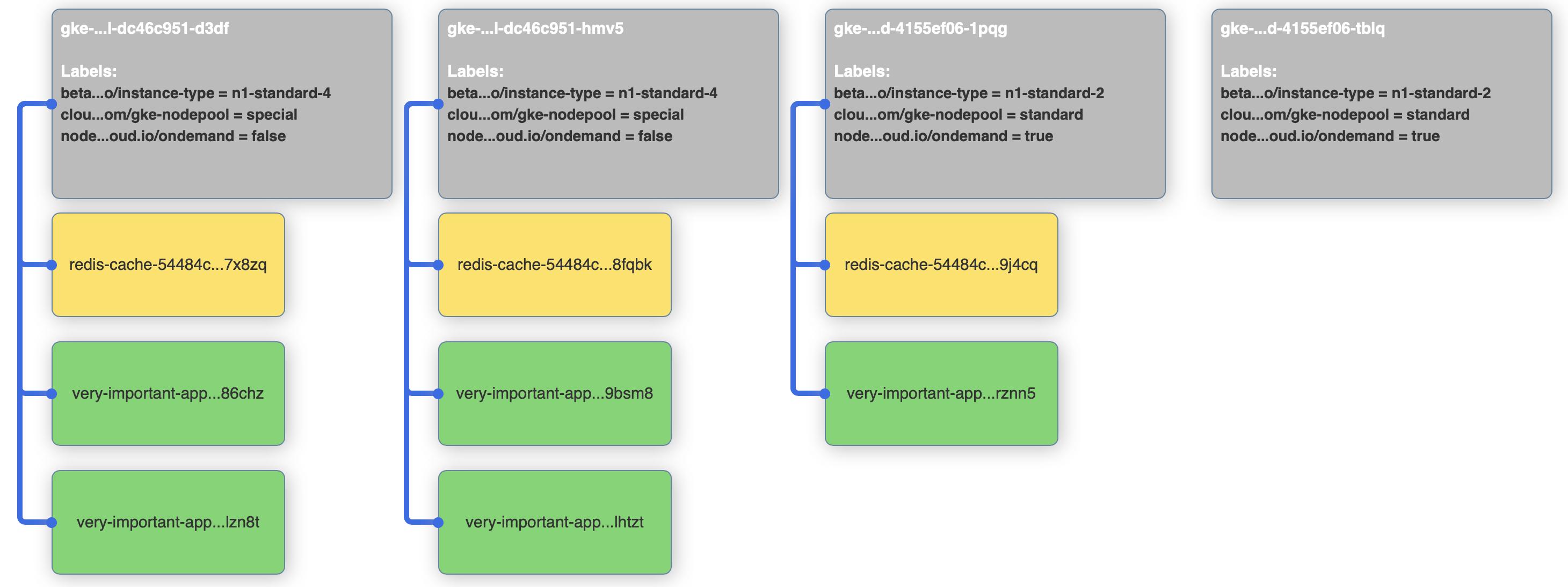Scheduler affinities through examples · Banzai Cloud