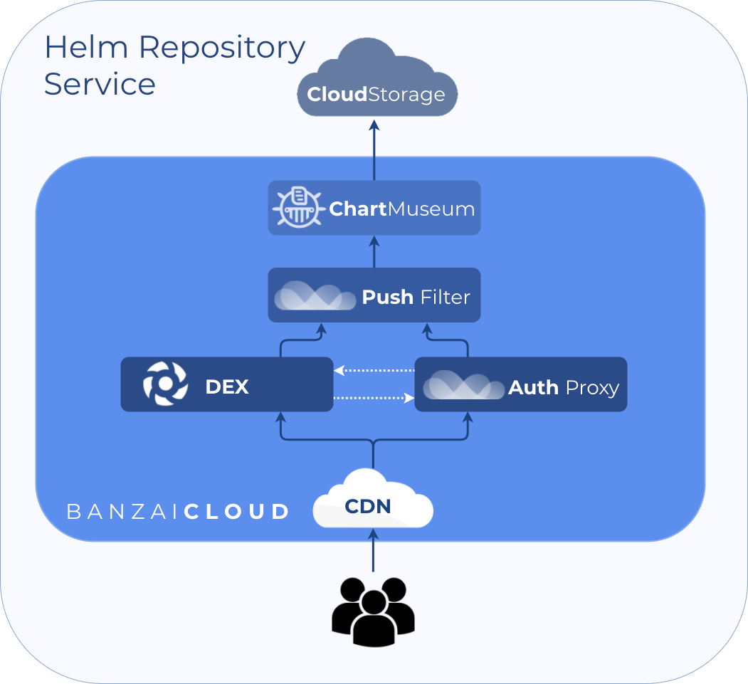 Chart repository token creation