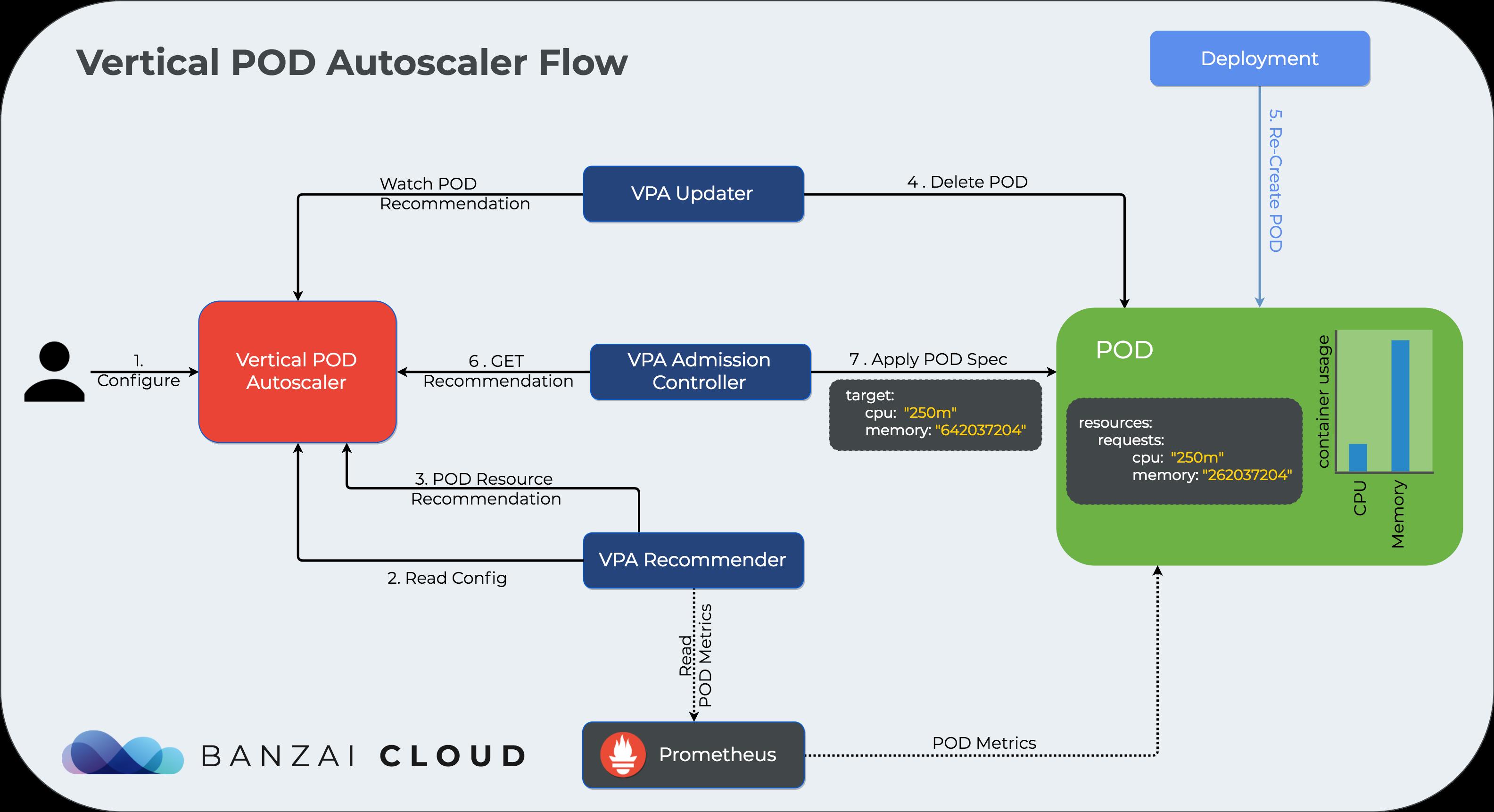 Vertical pod autoscaler · Banzai Cloud