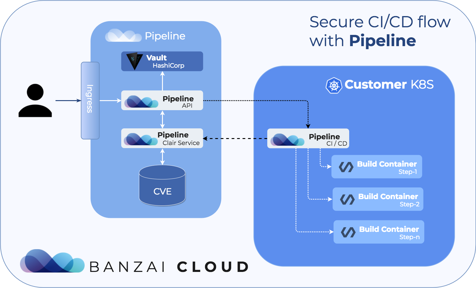 Vulnerability scans on Kubernetes with Pipeline · Banzai Cloud