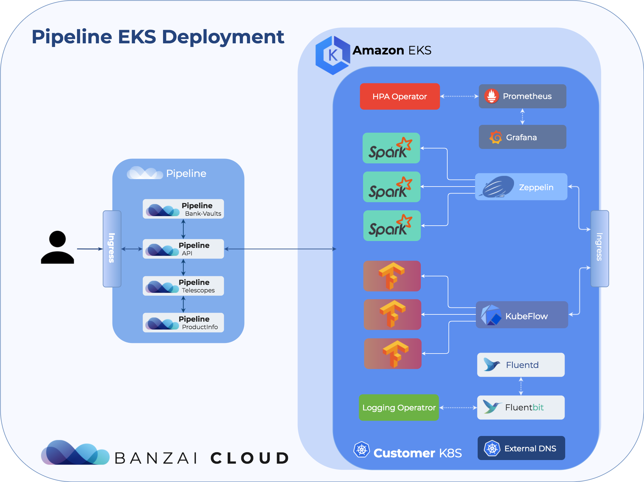 Pipeline Amazon EKS Cluster