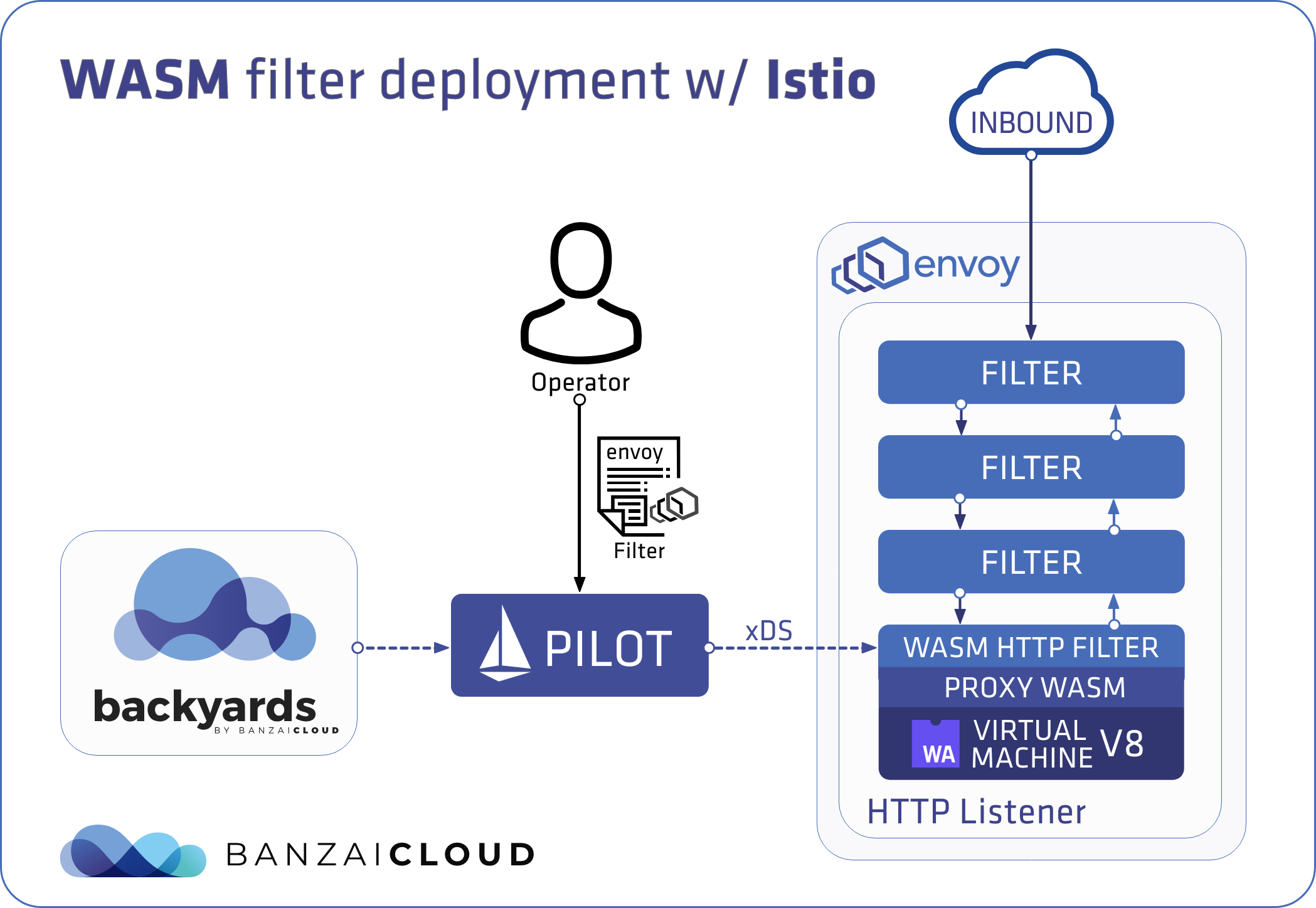 WASM filter deployment with Istio