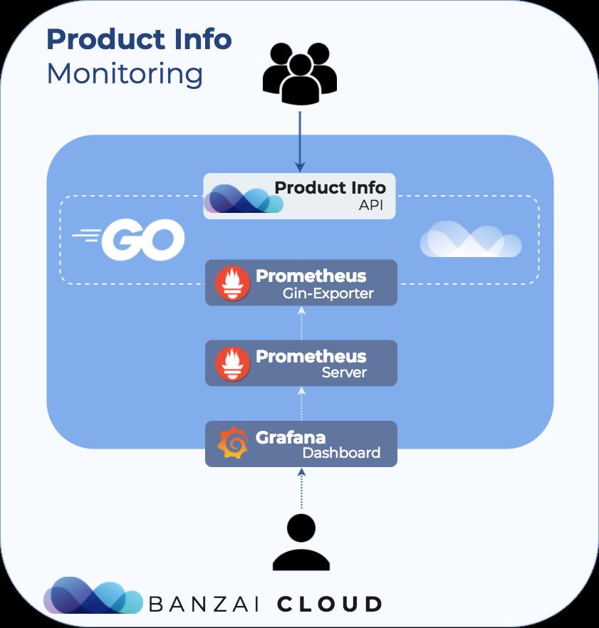 Monitoring Golang web apps using Gin and Prometheus · Banzai