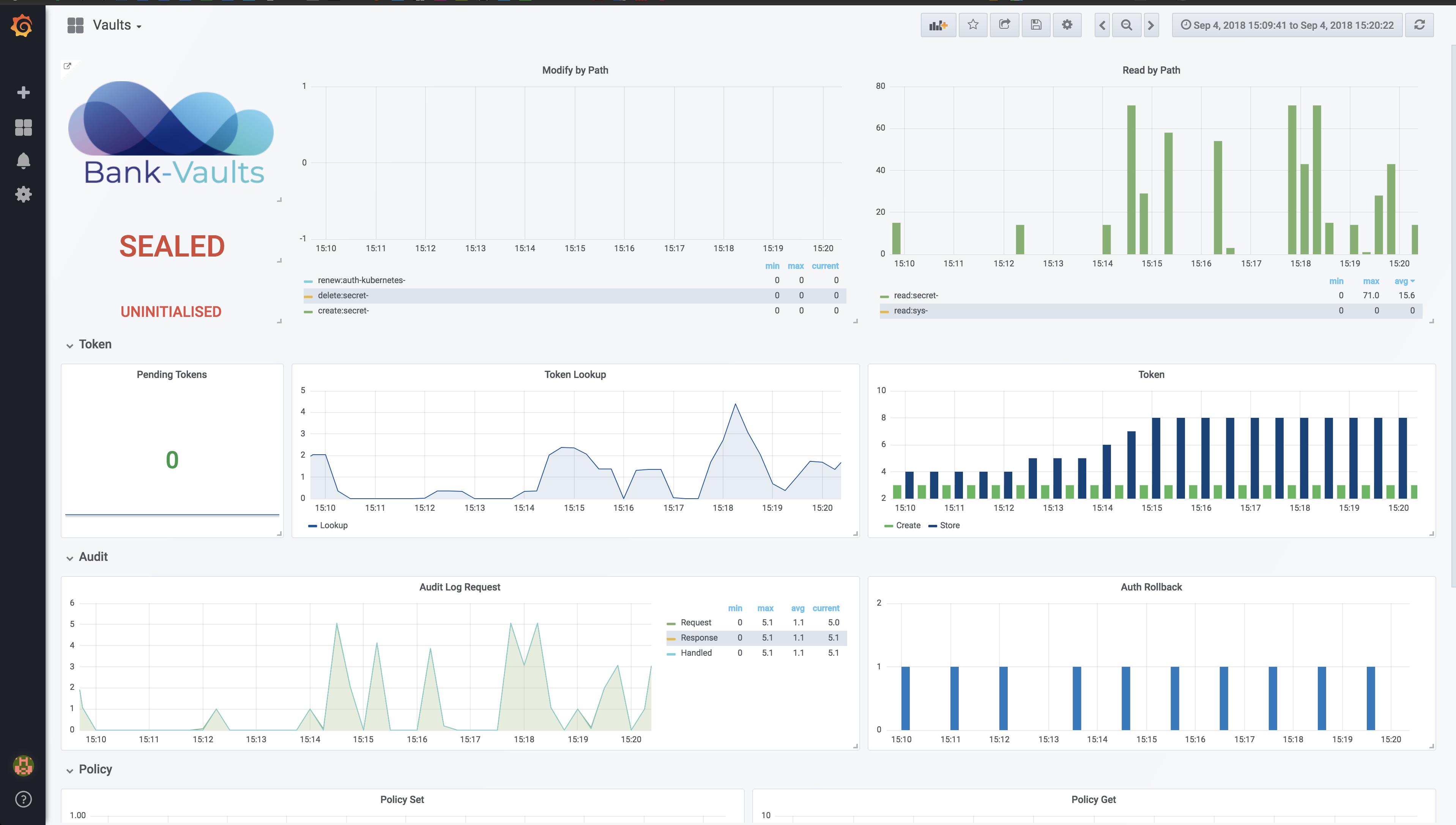 Monitoring Vault on Kubernetes using Cloud Native