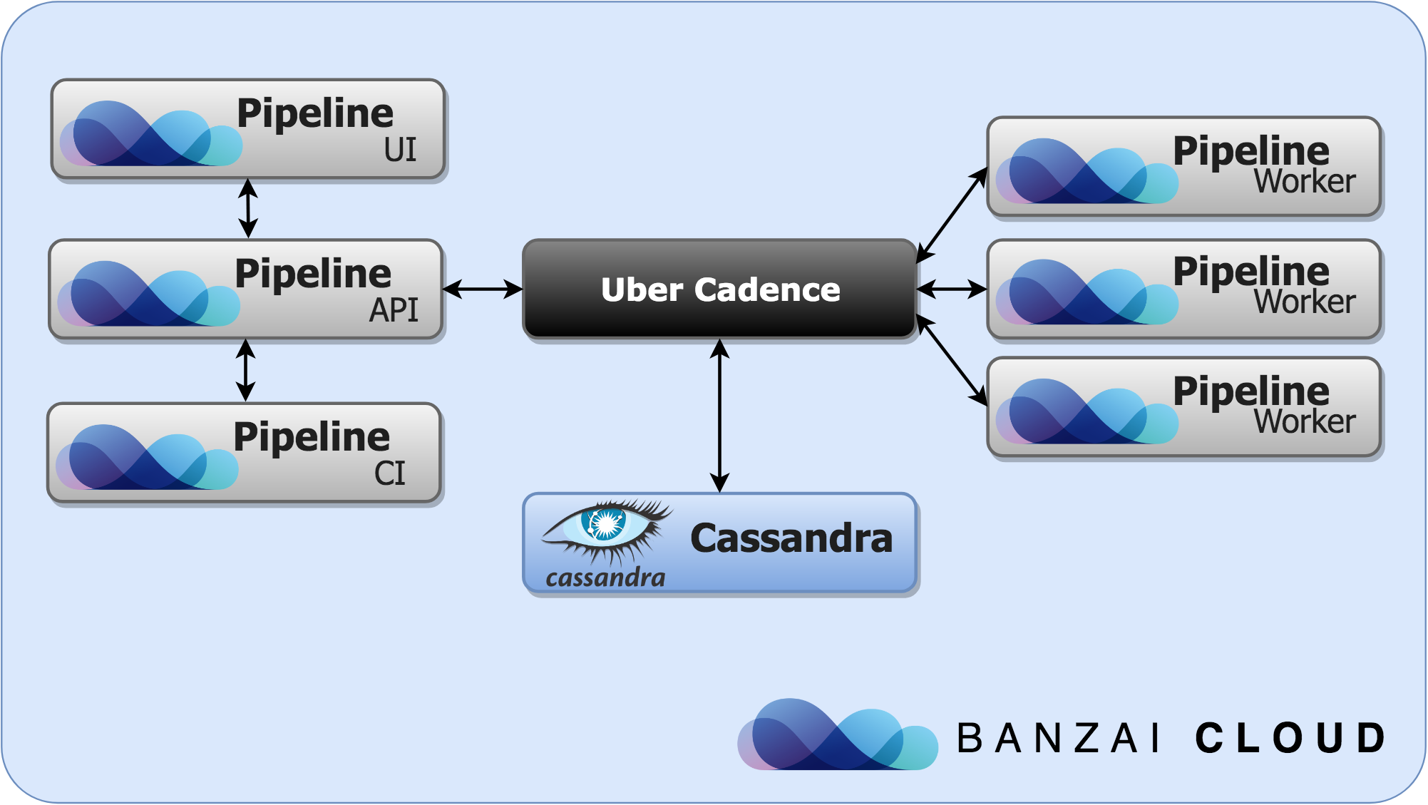Cadence used by the Banzai Cloud Pipeline Platform