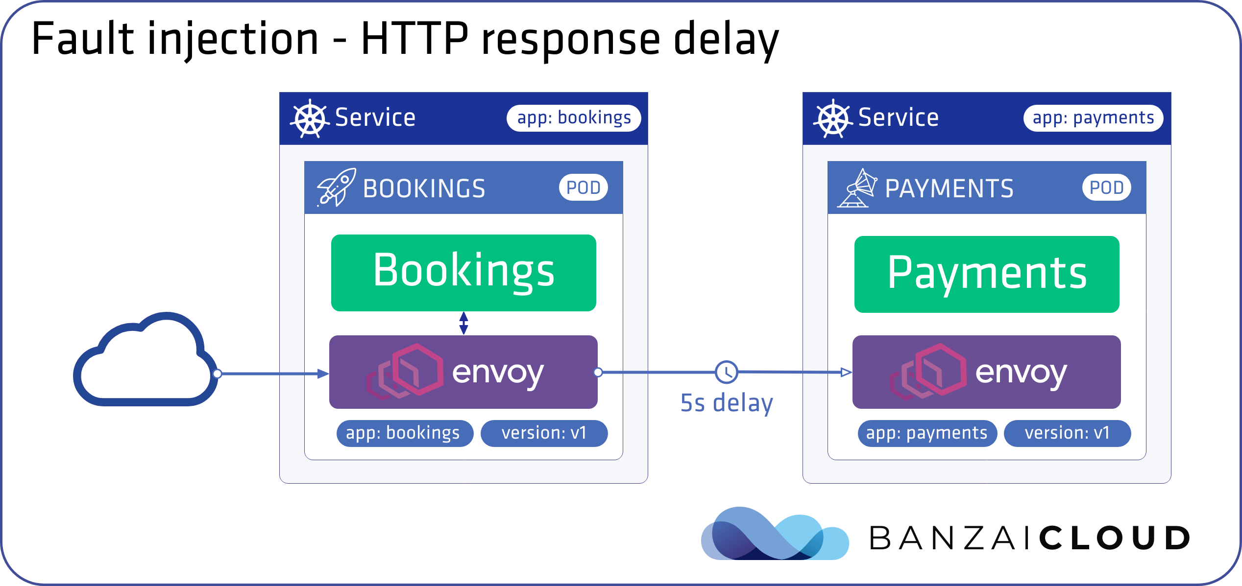 fault injection – HTTP response delay