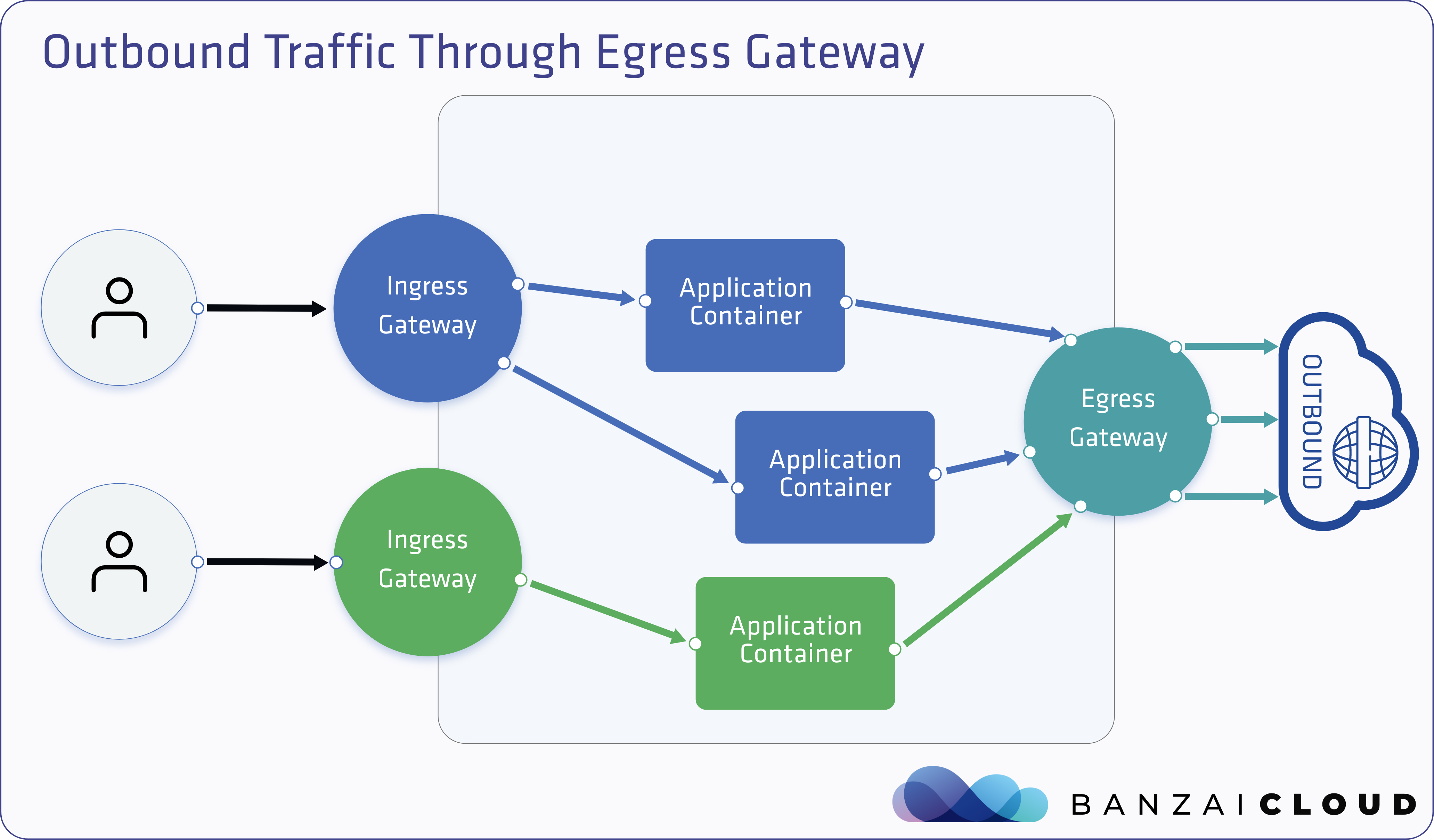 Outbound traffic through Egress Gateway