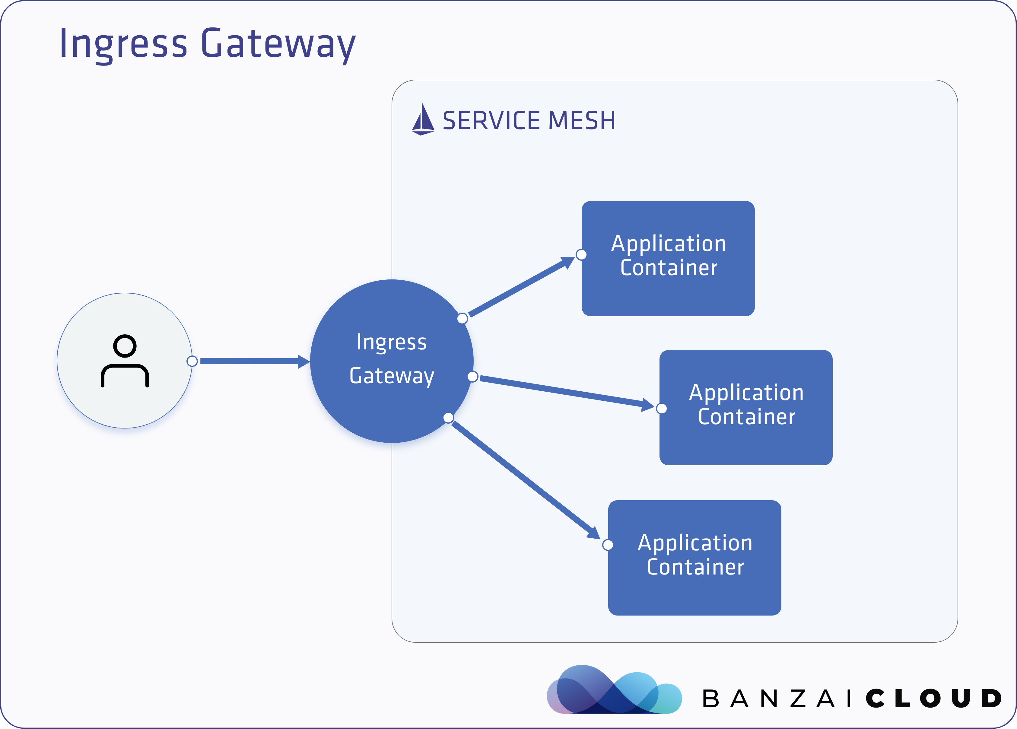 Ingress Gateway
