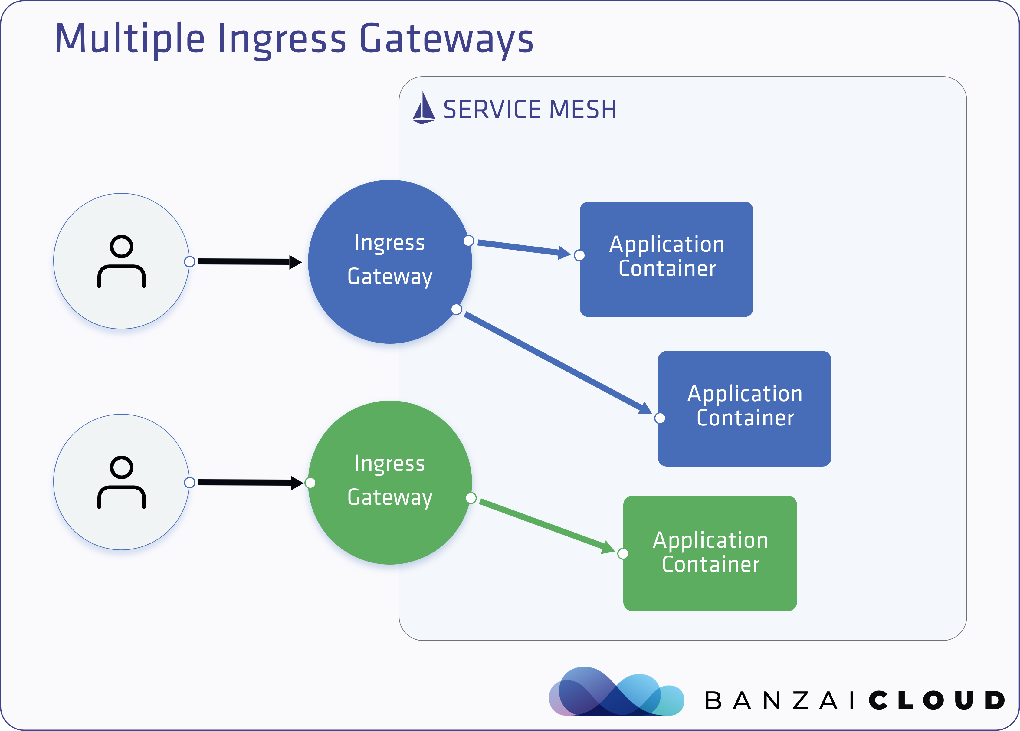 Multiple Ingress Gateways