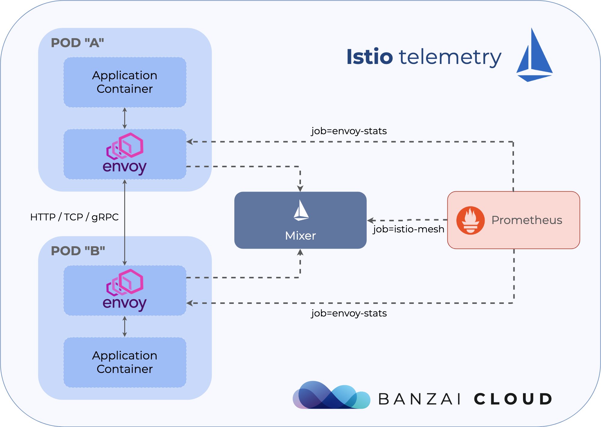 Exploring Istio telemetry and observability · Banzai Cloud