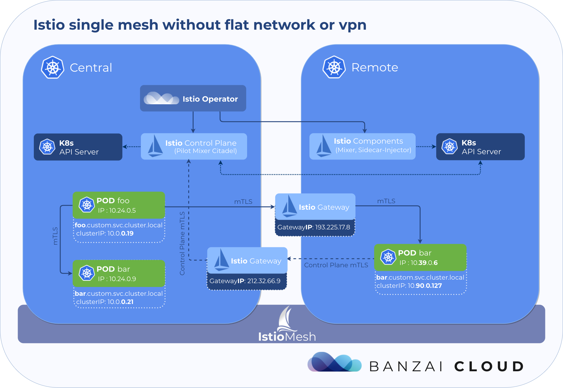 Multi-cloud service mesh with the Istio operator · Banzai Cloud