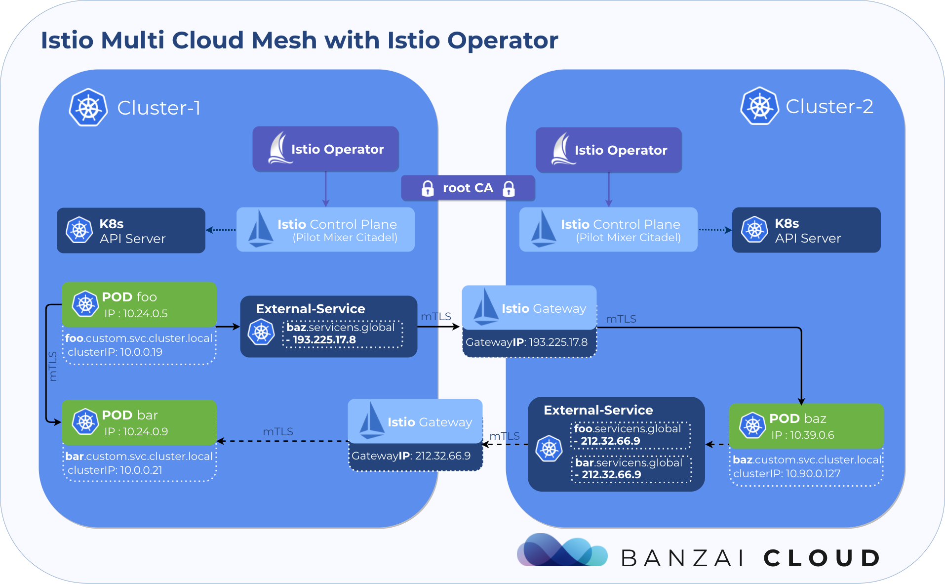 Easy peer-to-peer multicluster service mesh with Istio operator