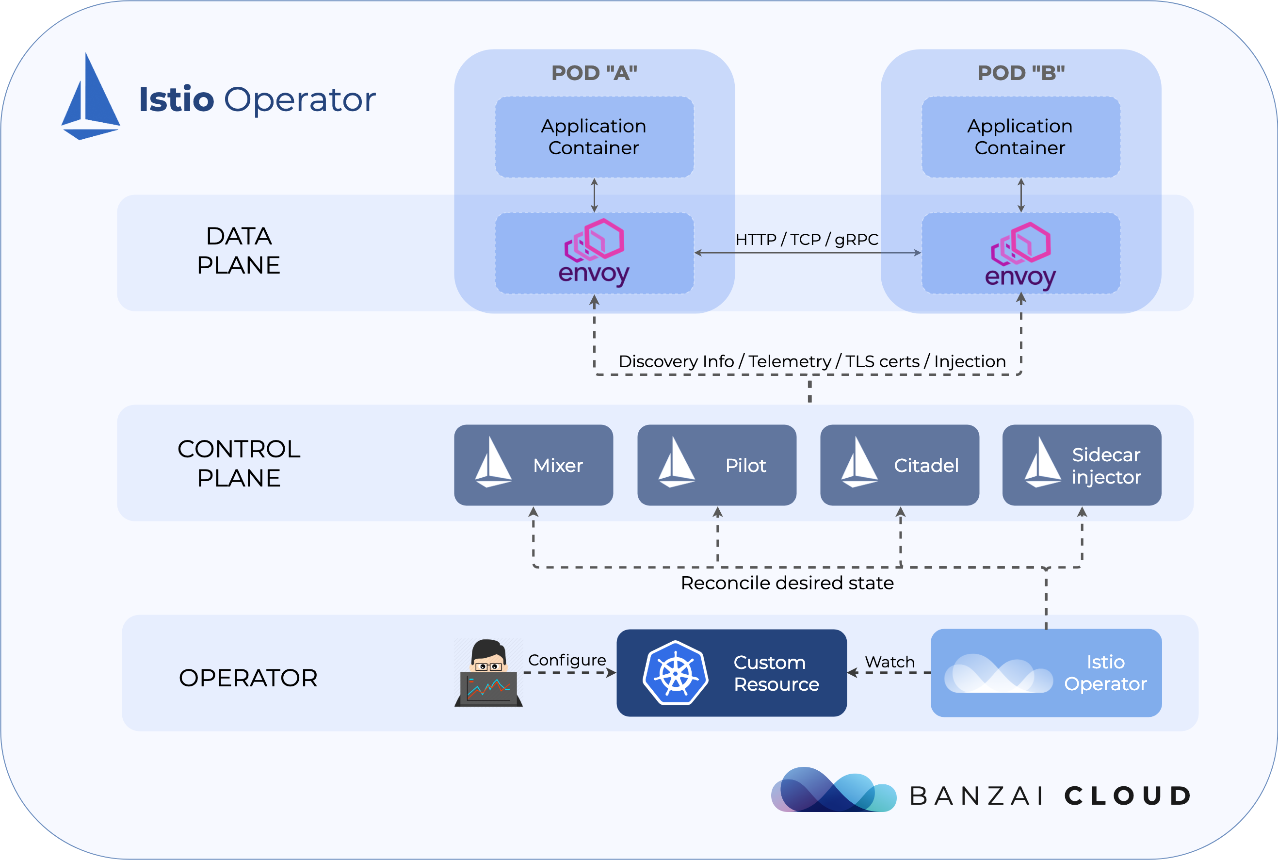 Introducing the Istio Operator for Kubernetes · Banzai Cloud