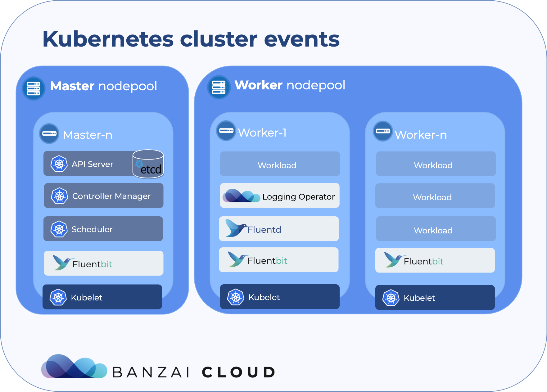 Cluster event logging in a generic Kubernetes cluster