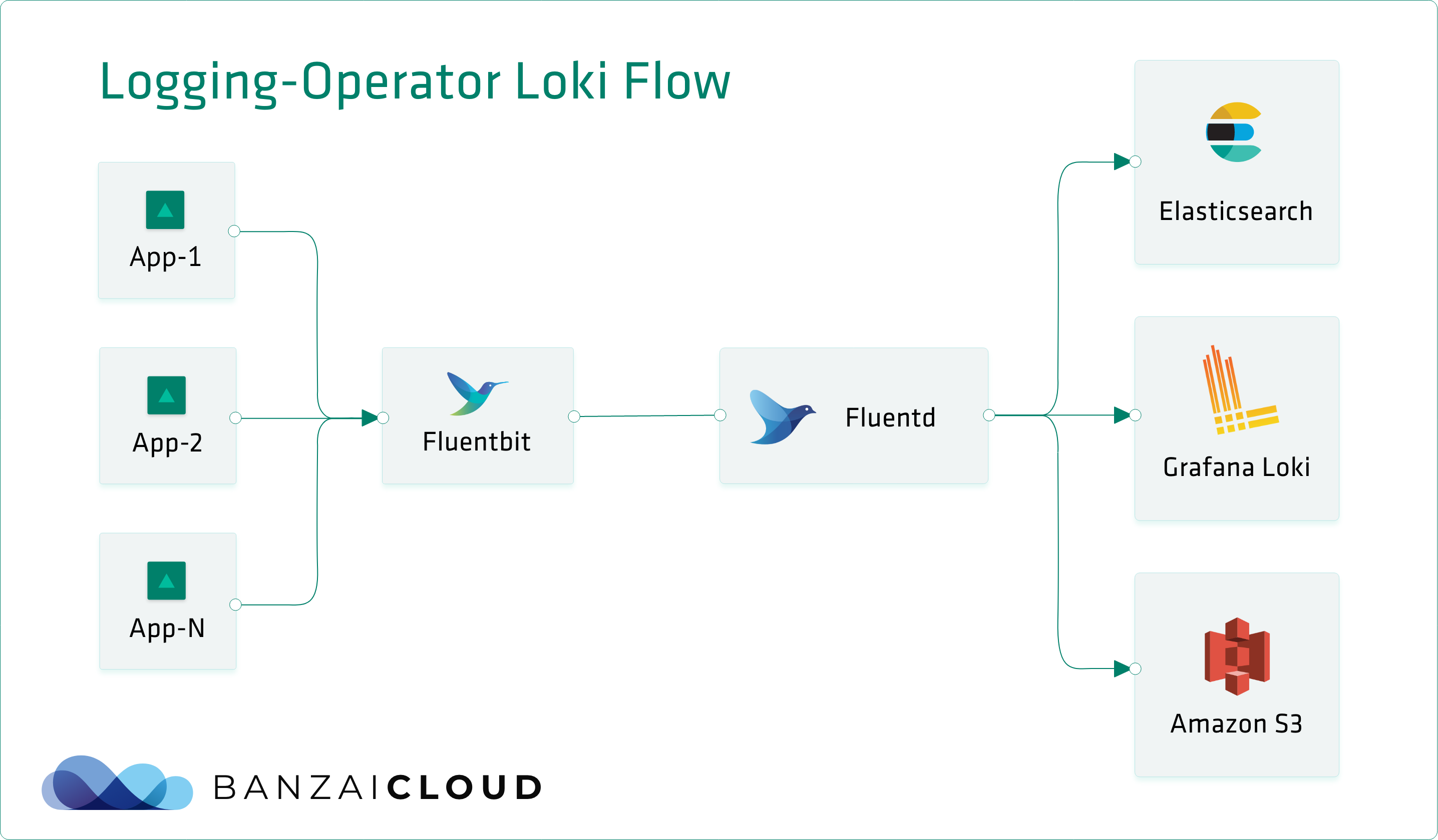 Loki, the tail and grep for Kubernetes · Banzai Cloud