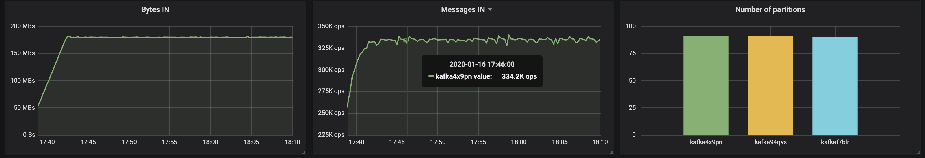 kafka4x9pn messages in