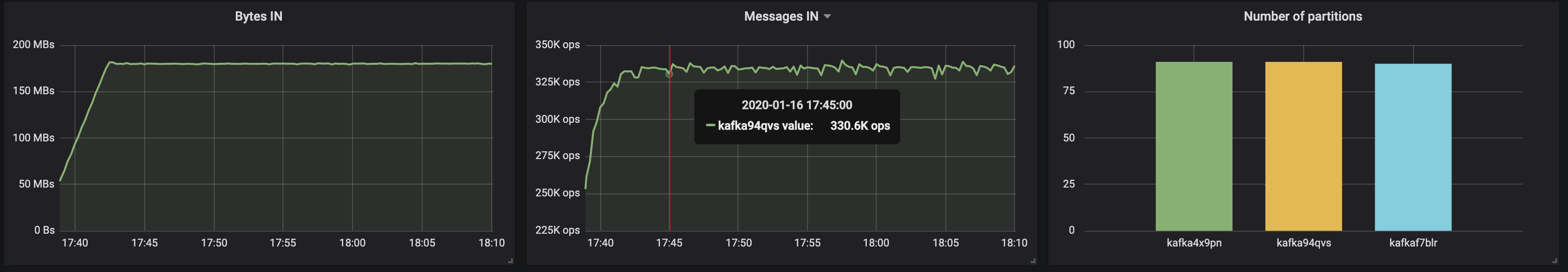 kafka94qvs messages in