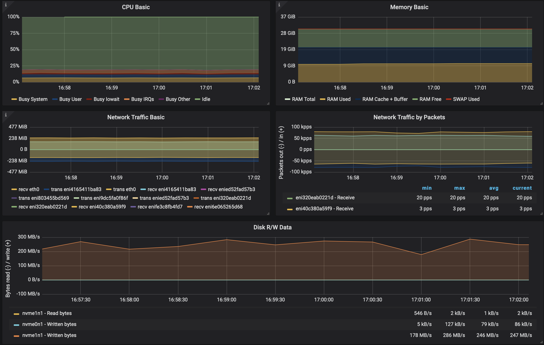 Running Apache Kafka over Istio - benchmark · Banzai Cloud