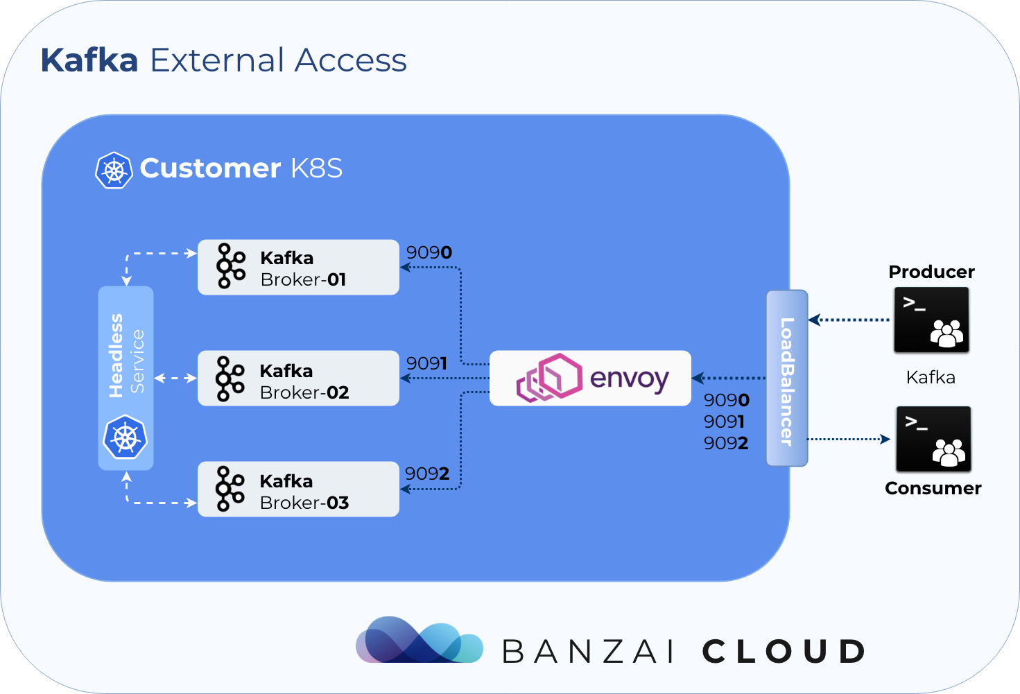 Oh no! Yet another Kafka operator for Kubernetes · Banzai Cloud