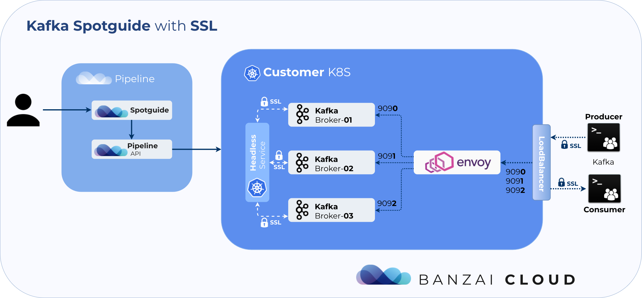 Kafka security on Kubernetes, automated · Banzai Cloud
