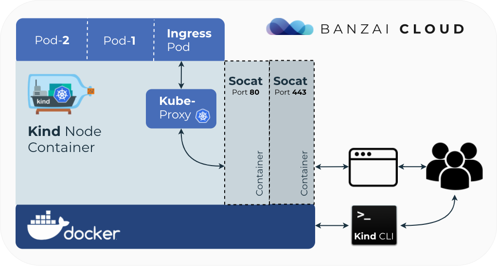 KUBERNETES INGRESS HABR - Kubernetes ingress on kind