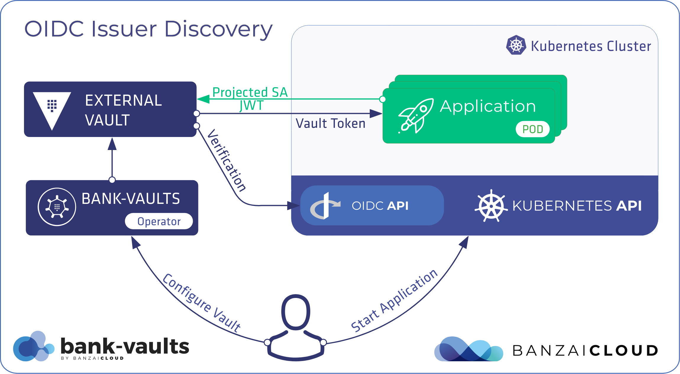 Oidc Issuer Discovery For Kubernetes Service Accounts Banzai Cloud