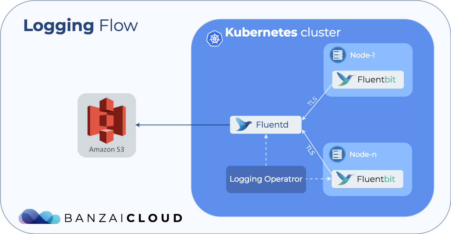 Centralized logging on Kubernetes automated · Banzai Cloud