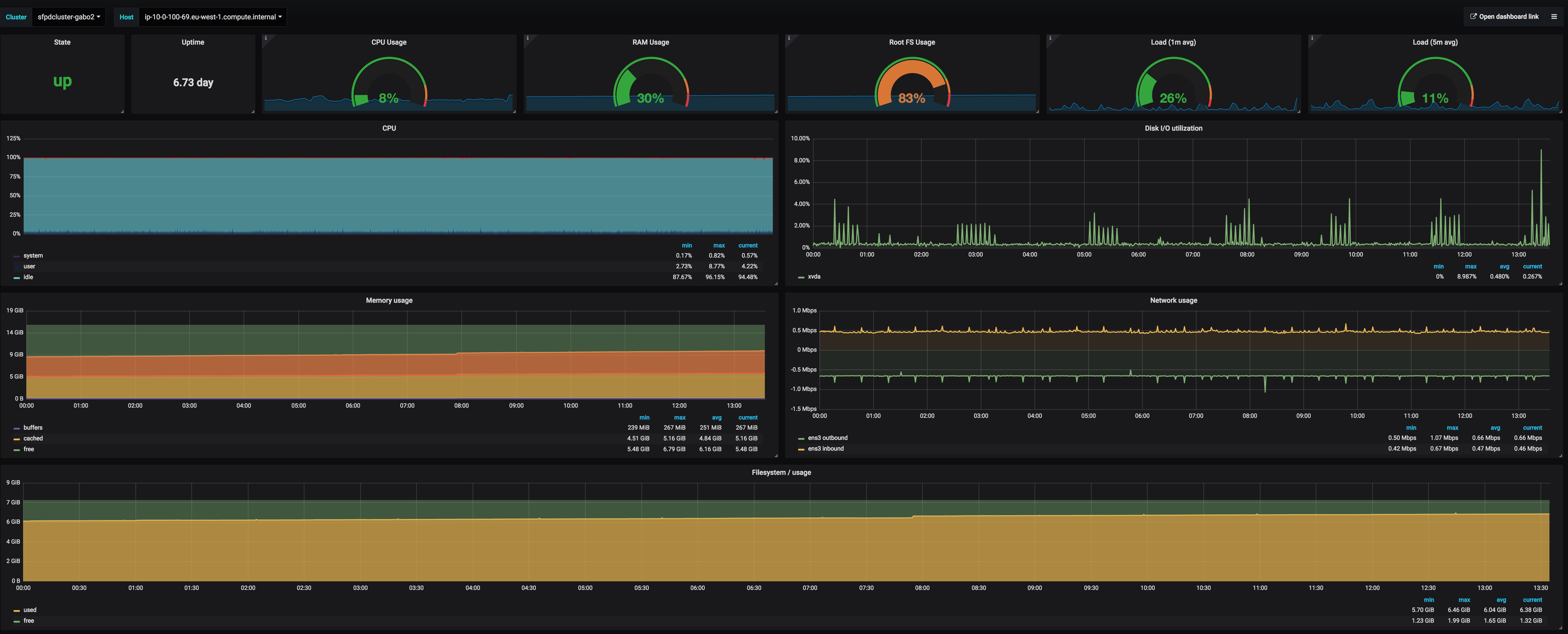 Application monitoring with Prometheus and Pipeline · Banzai
