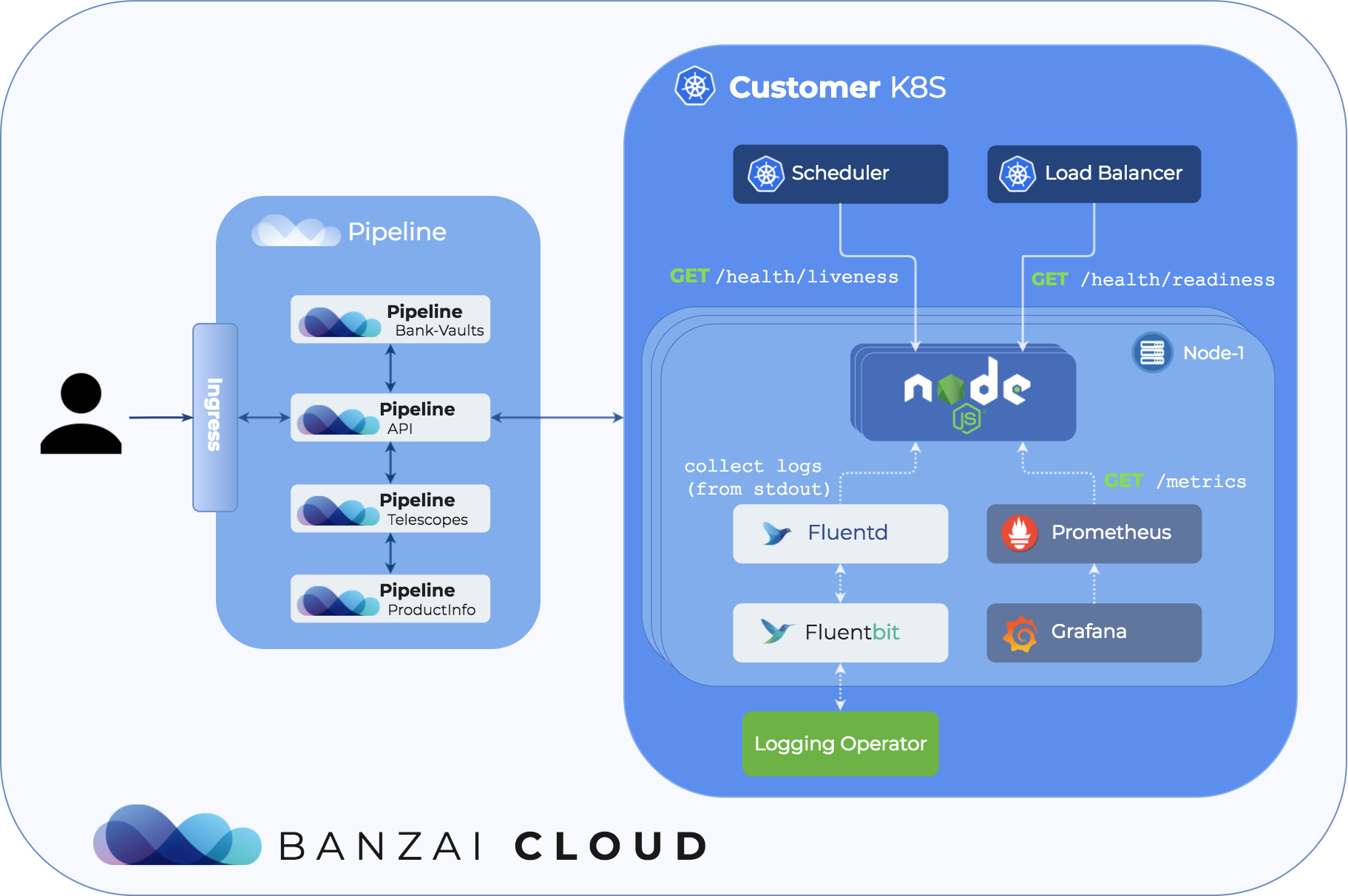 Prepare Node js apps production ready for Kubernetes