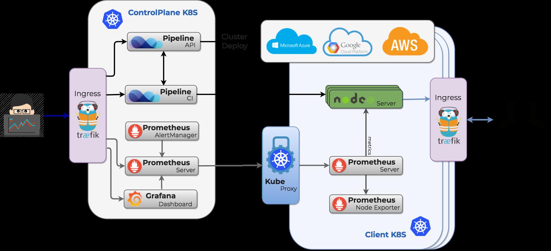 Deploy Node js applications to Kubernetes · Banzai Cloud
