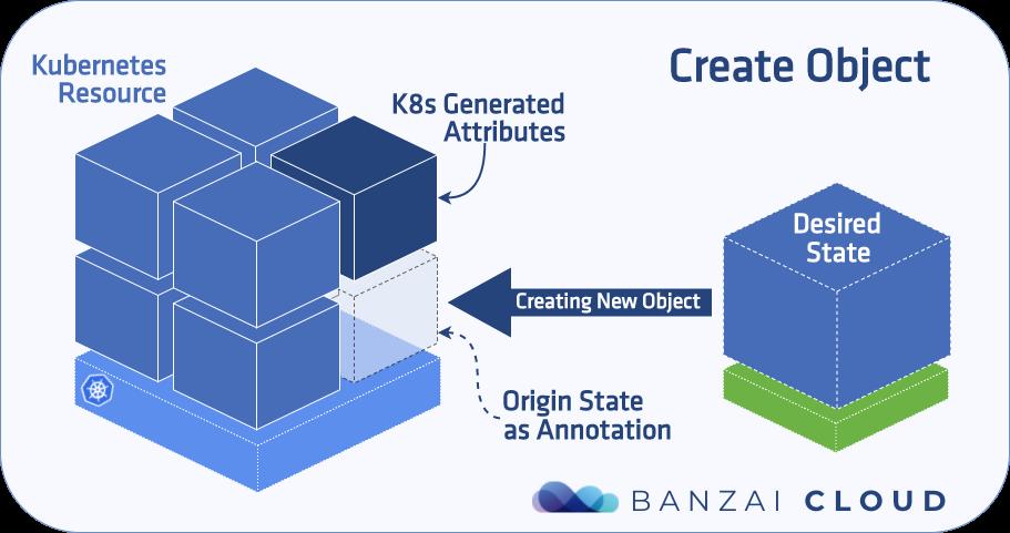 Kubernetes object matcher library · Banzai Cloud