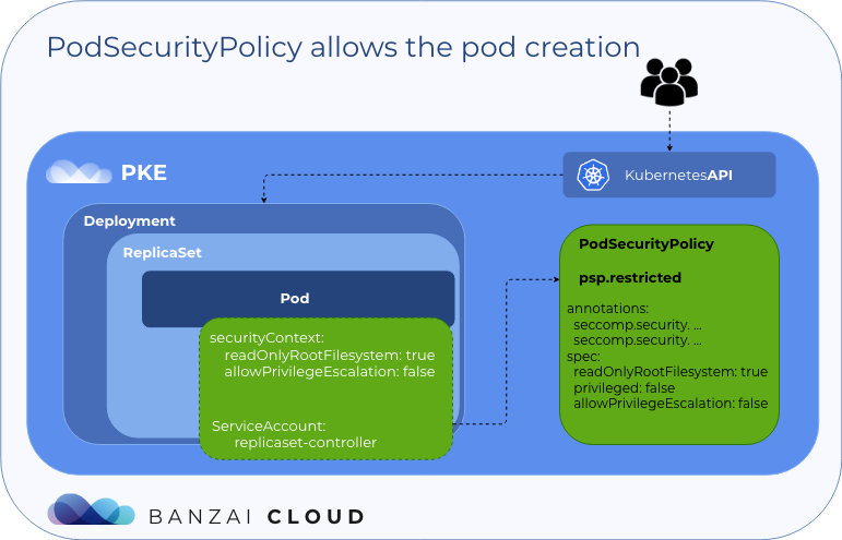 PodSecurityPolicy allows the pod creation