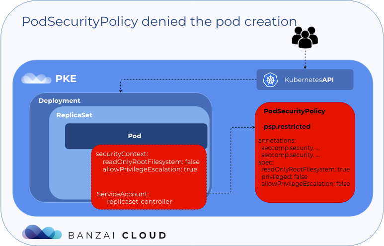PodSecurityPolicy denied the pod creation