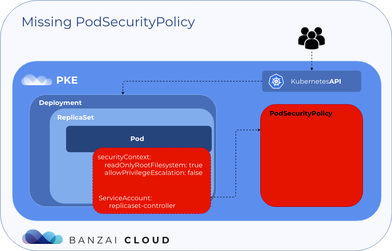 An illustrated deepdive into Pod Security Policies · Banzai ... on