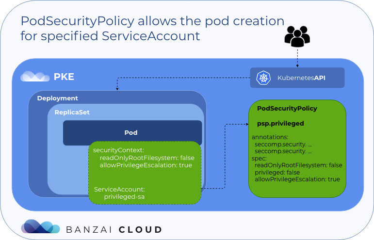 PodSecurityPolicy allows the pod creation with specified service account