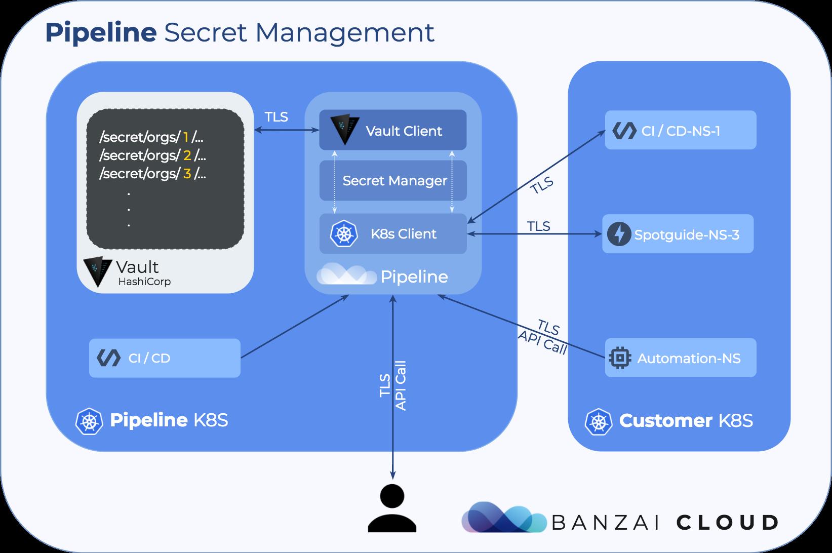 Kubernetes secret management with Pipeline · Banzai Cloud