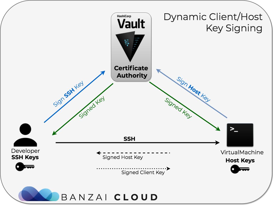 Dynamic SSH with Vault and Pipeline · Banzai Cloud