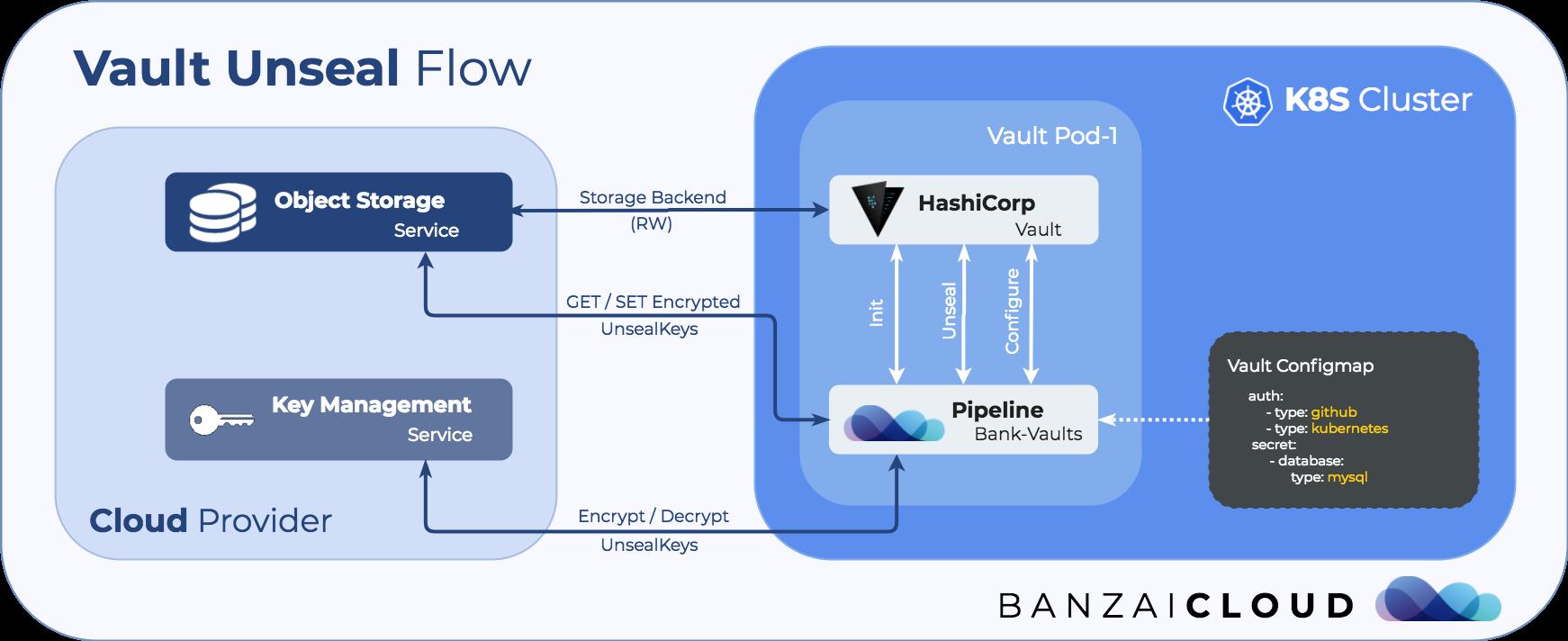 Vault unseal flow with KMS · Banzai Cloud