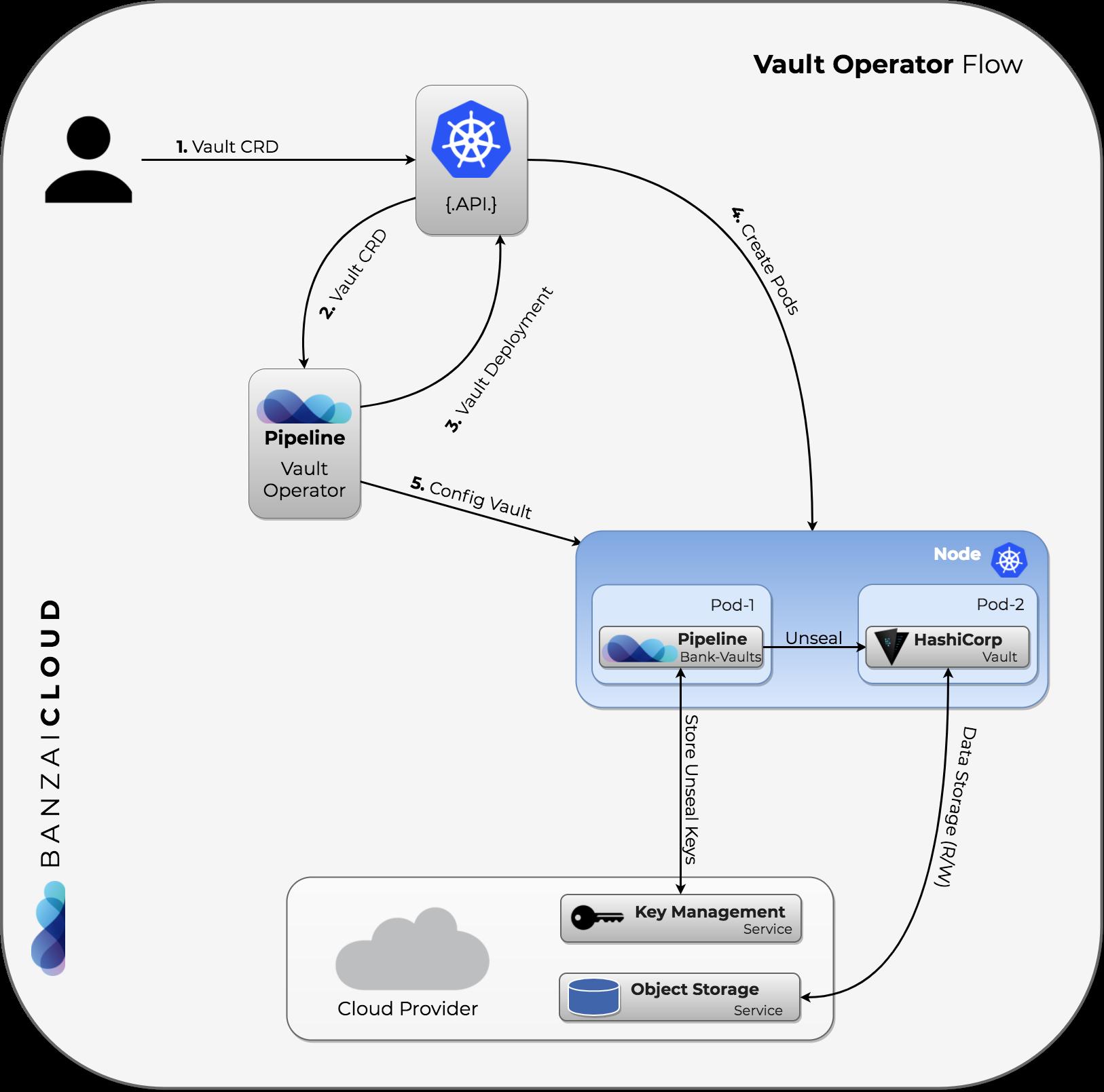 The Banzai Cloud Vault Operator · Banzai Cloud