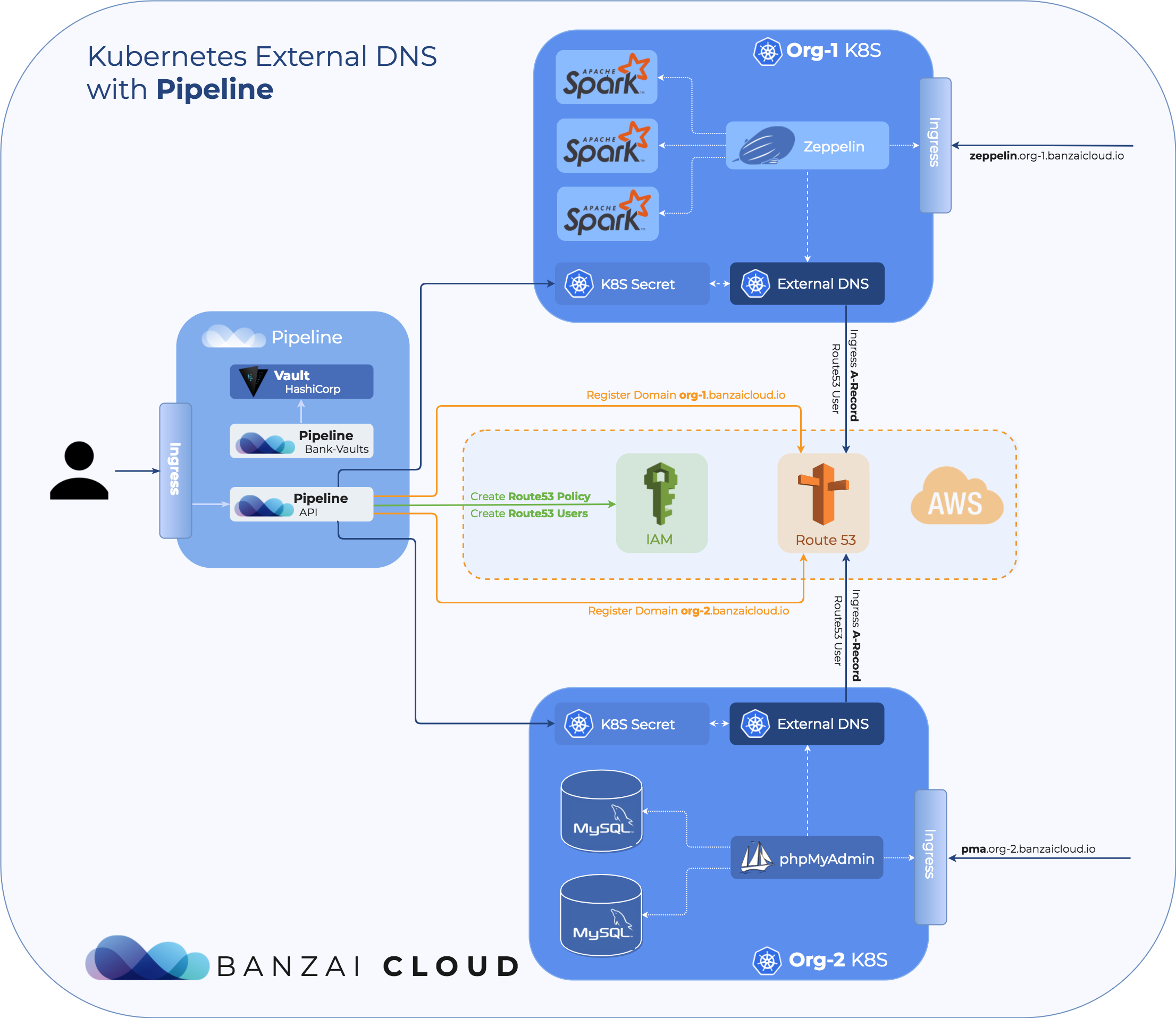 Kubernetes and external DNS services · Banzai Cloud