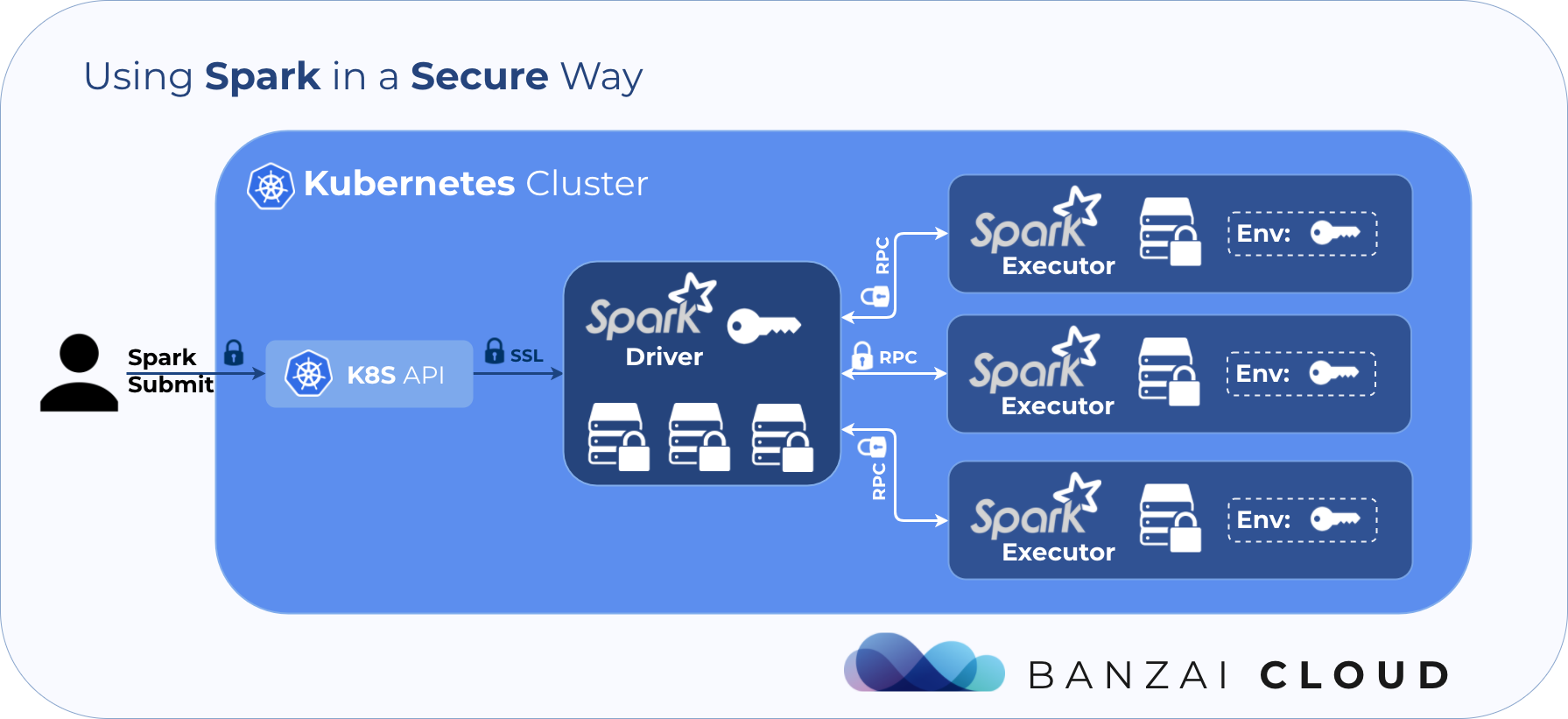 Running Spark applications securely on Kubernetes · Banzai Cloud