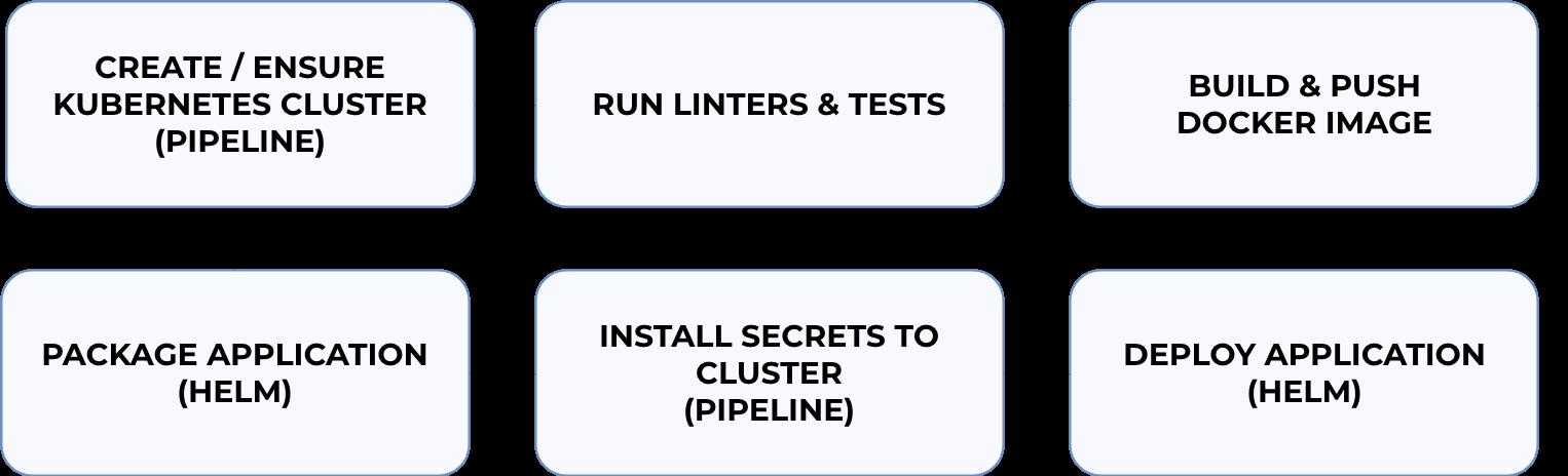 Running Node js on Kubernetes · Banzai Cloud
