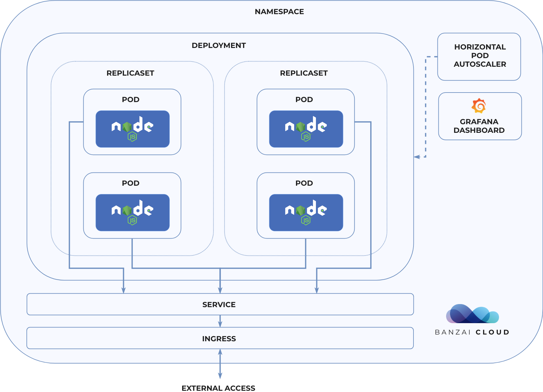 Running Node js on Kubernetes · Banzai Cloud