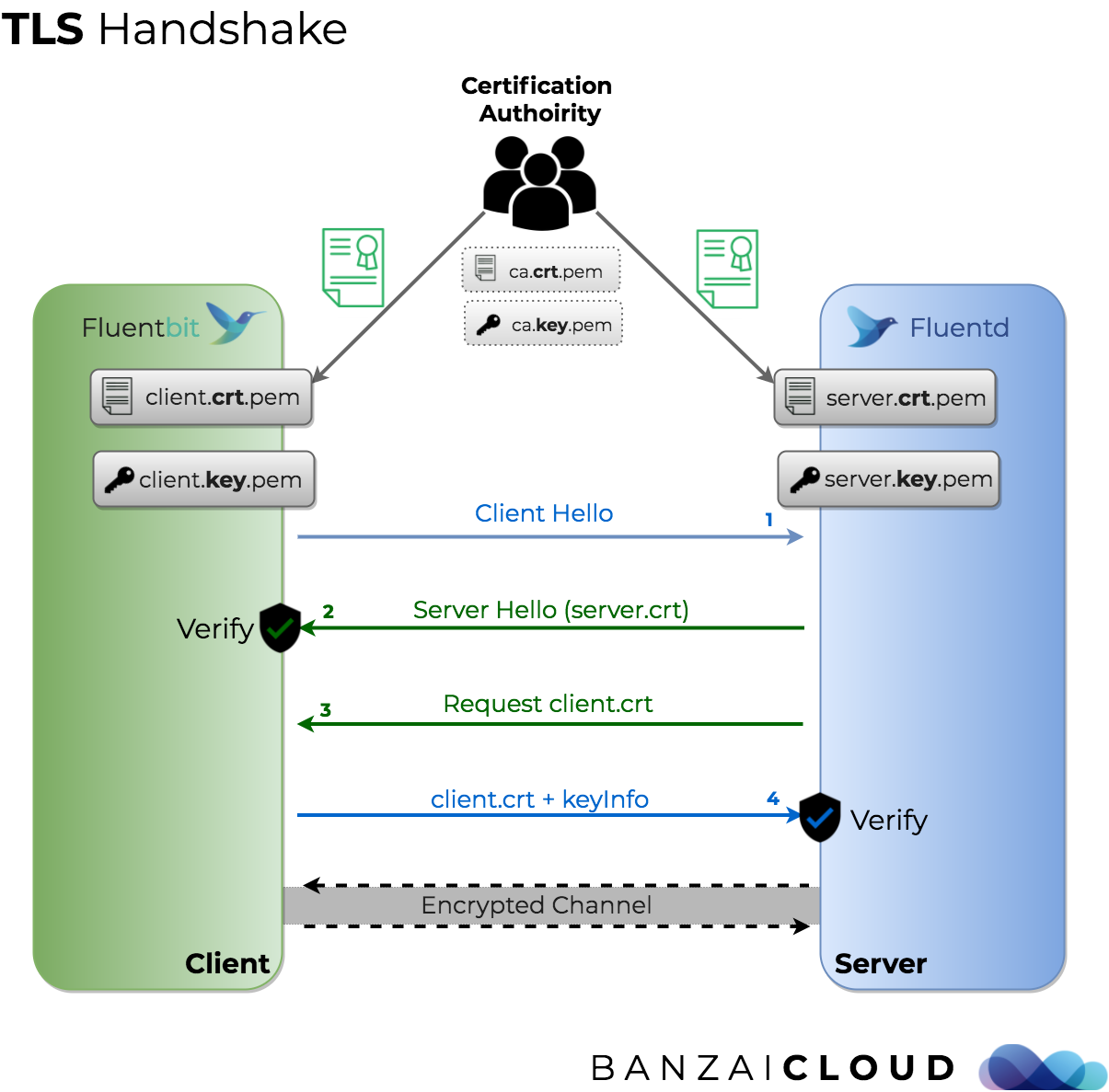 Secure Logging On Kubernetes With Fluentd And Fluent Bit Banzai Cloud